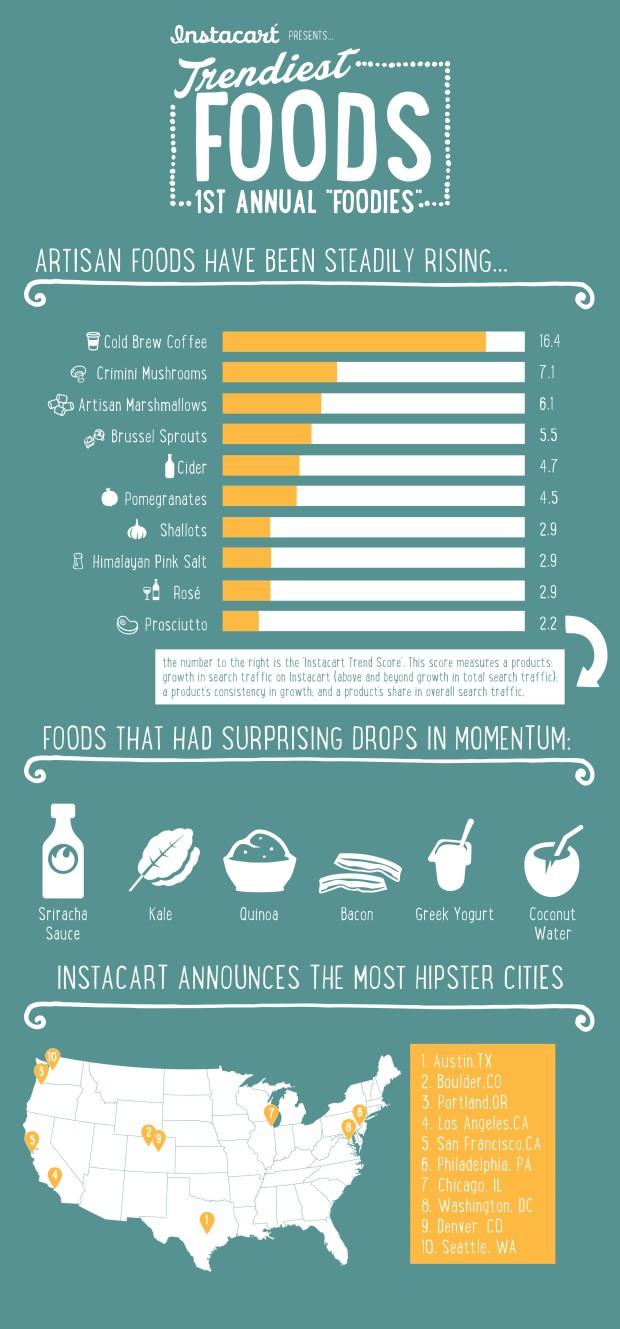 Instacart Infographic